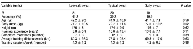 圖2.瑞典人2015年的排鹽研究