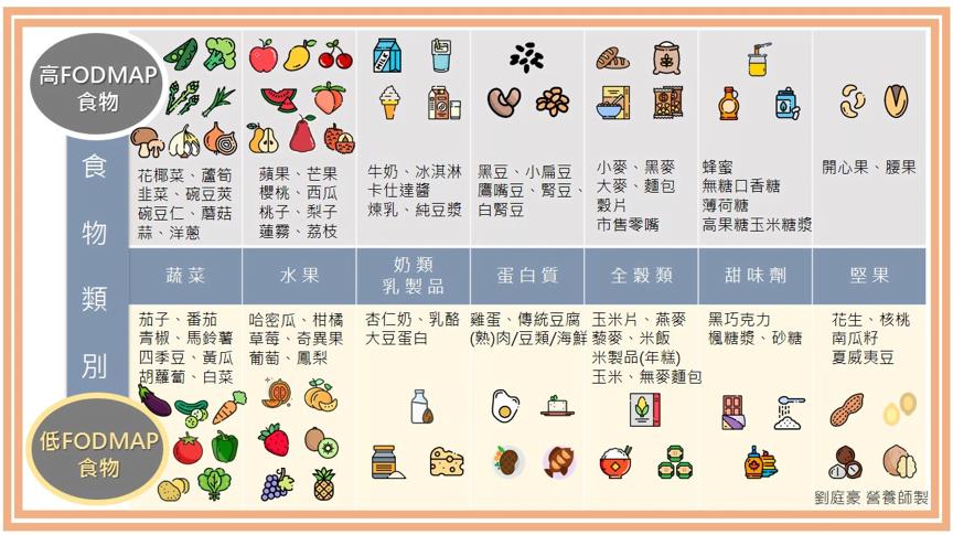 高FODMAPs食物以及低FODMAPs食物。