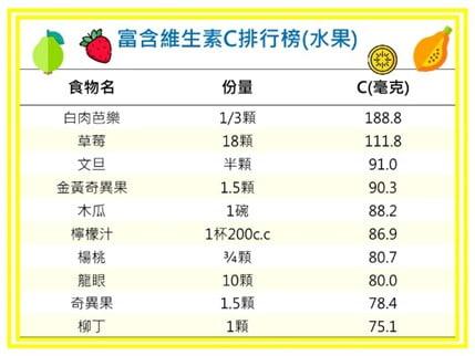 富含維生素C排行榜(水果)