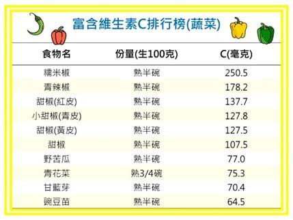 富含維生素C排行榜(蔬果)