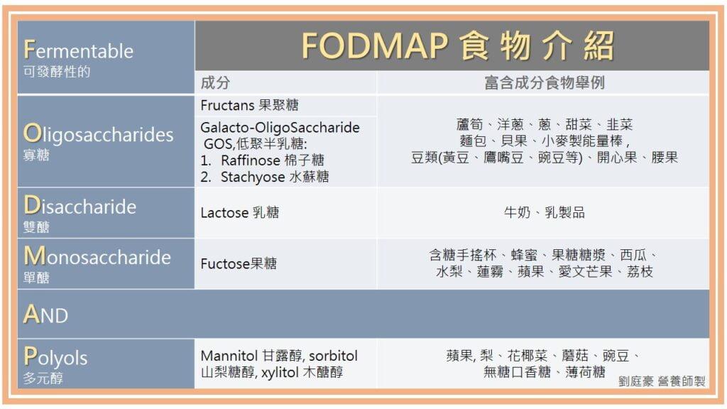 """FODMAP""的原意是:Fermentable (可發酵性的) , Oligosaccharides (寡糖) , Disaccharide (雙醣) , Monosaccharide (單醣) , And, Polyols (多元醇) 的醣類。"